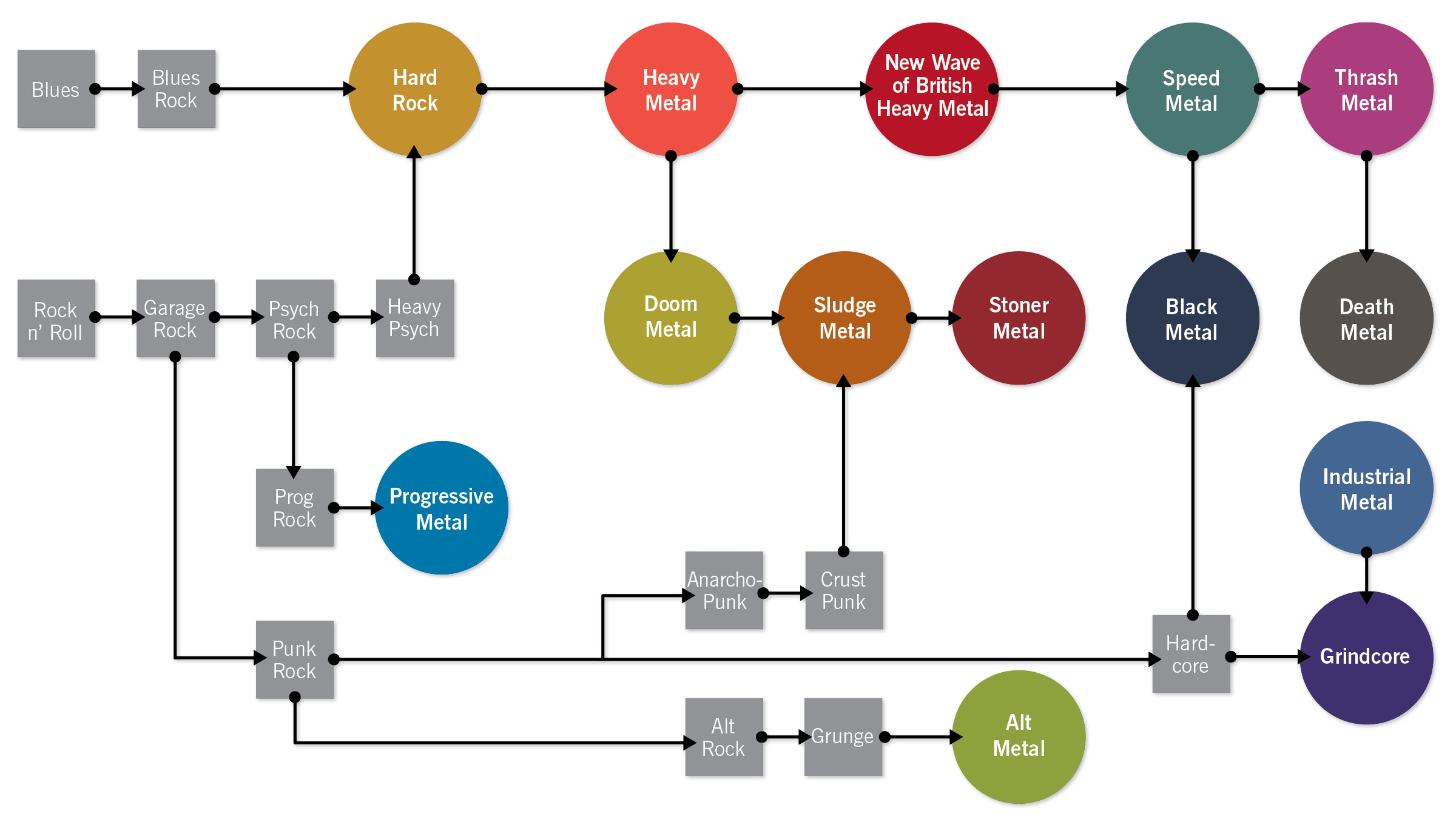 Metal Flow Chart cropped
