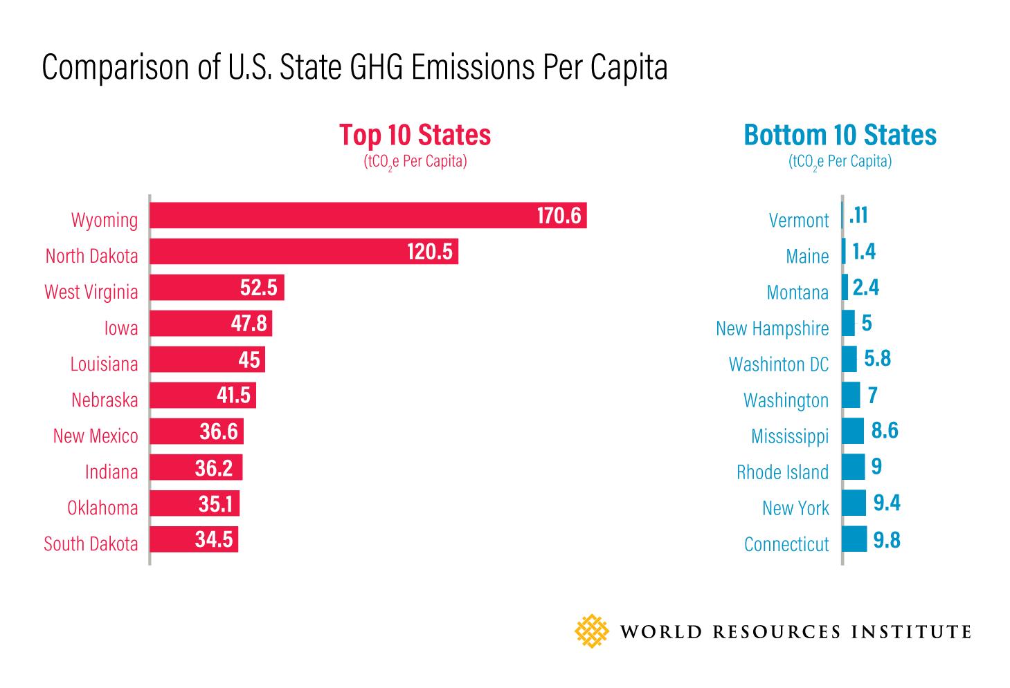 Comparison of U.S. State GHG Emissions Per Capita