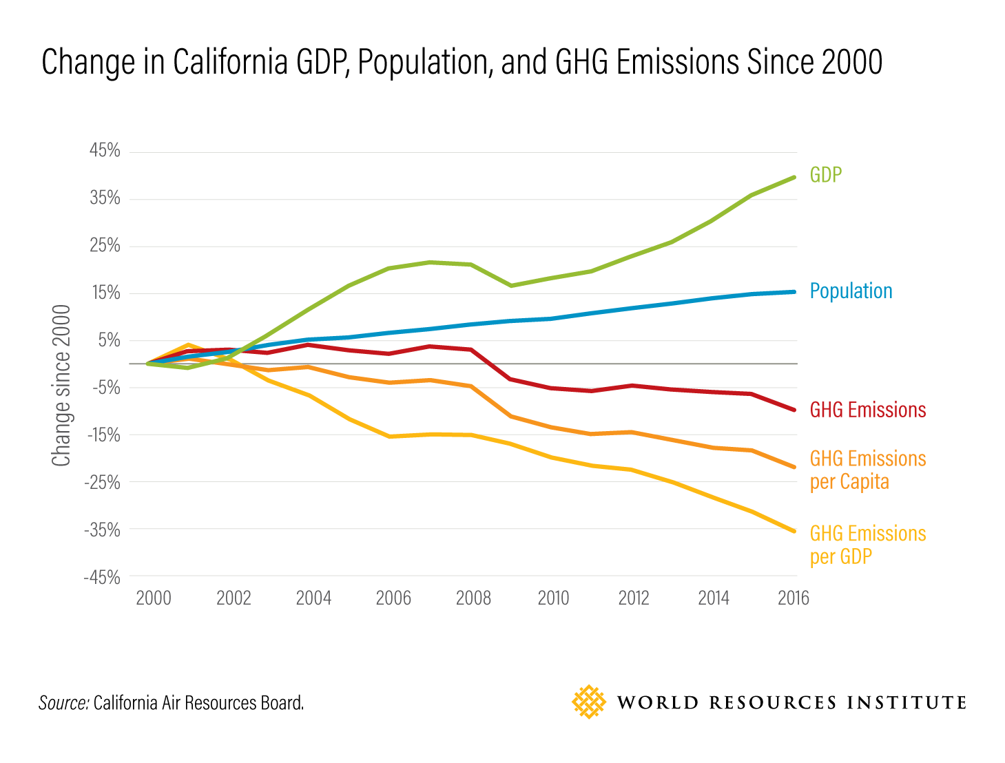 Change in California GDP, Population, and GHG Emissions Since 2000