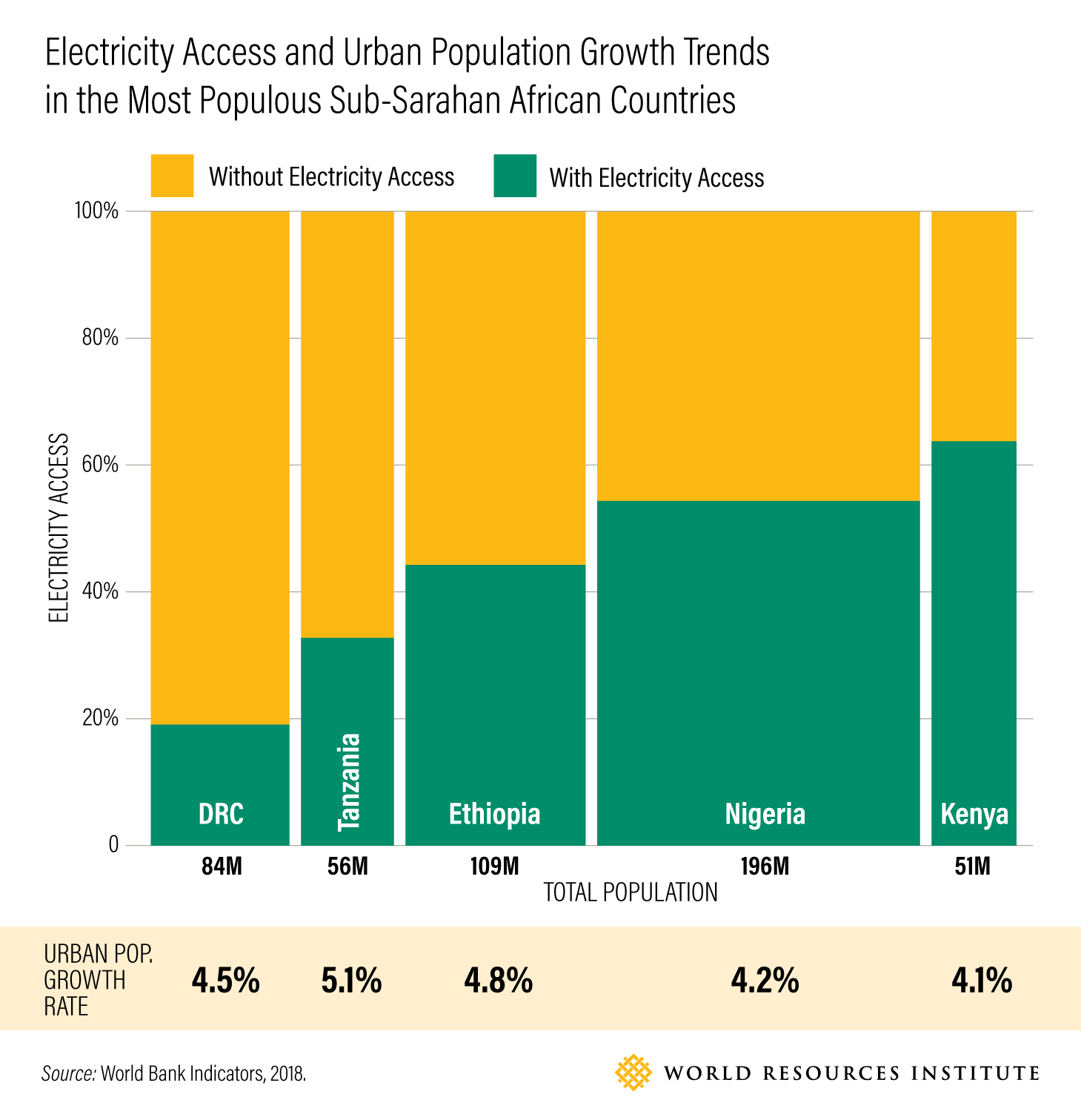Electricity Access and Urban Population Growth Trends in the Most Populous Sub-Sarahan African Countries