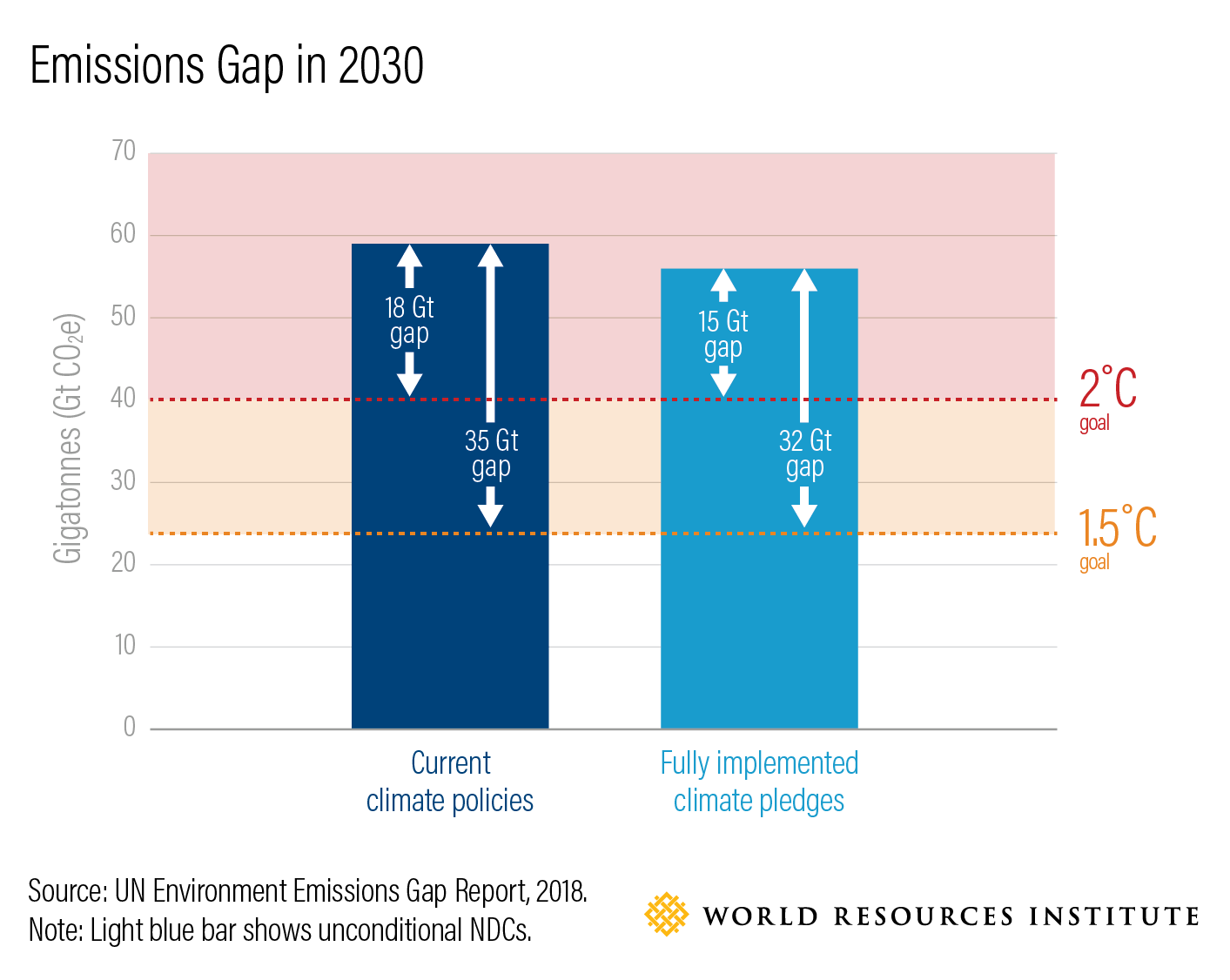 Emissions Gap in 2030