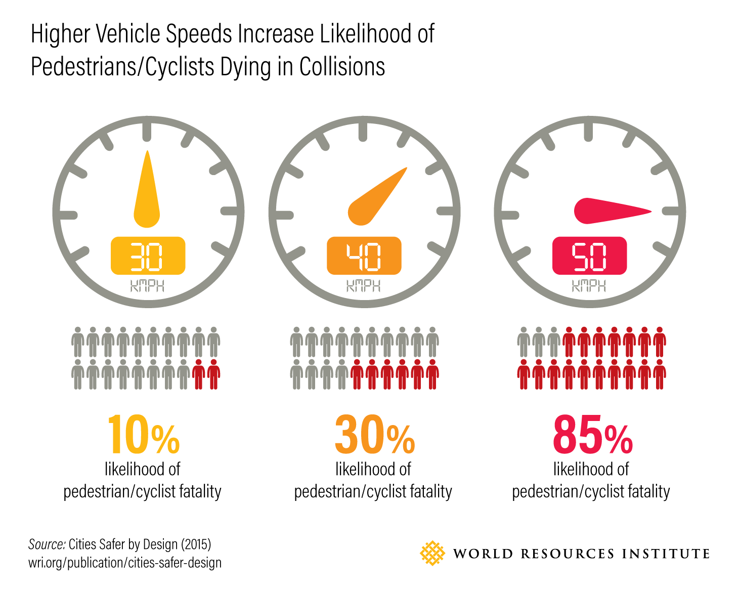 Higher Vehicle Speeds Increase Likelihood of Pedestrians/Cyclists Dying in Collisions