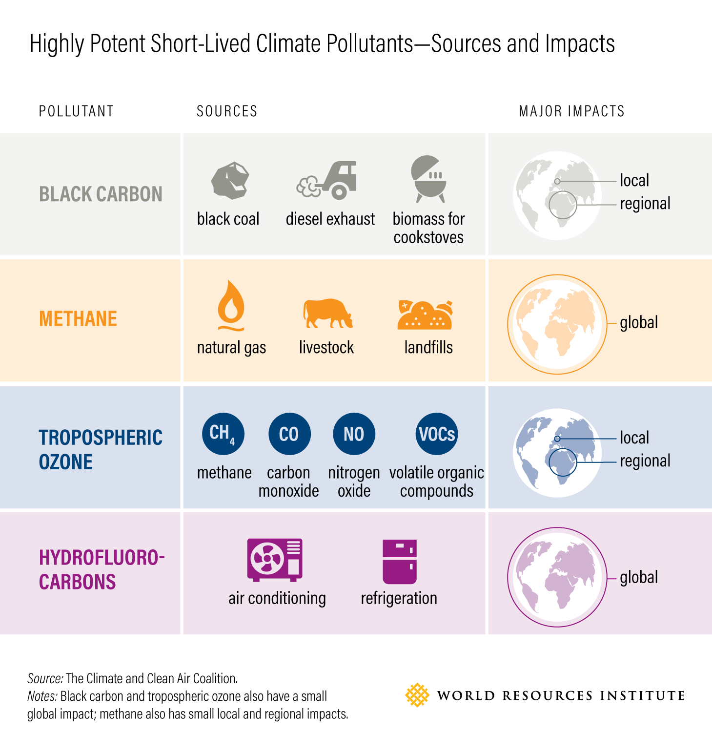 Highly Potent Short-Lived Climate Pollutants—Sources and Impacts