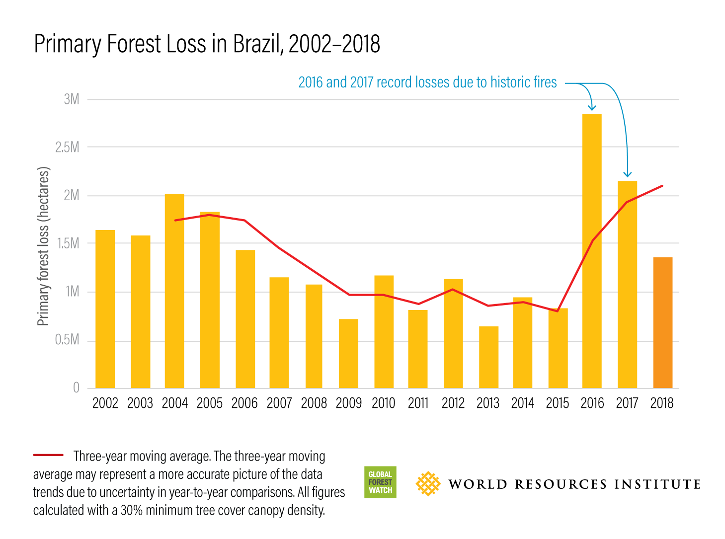 Primary Forest Loss in Brazil, 2002–2018