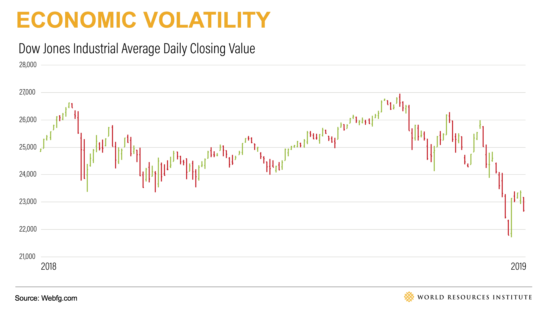 Economic Volatility