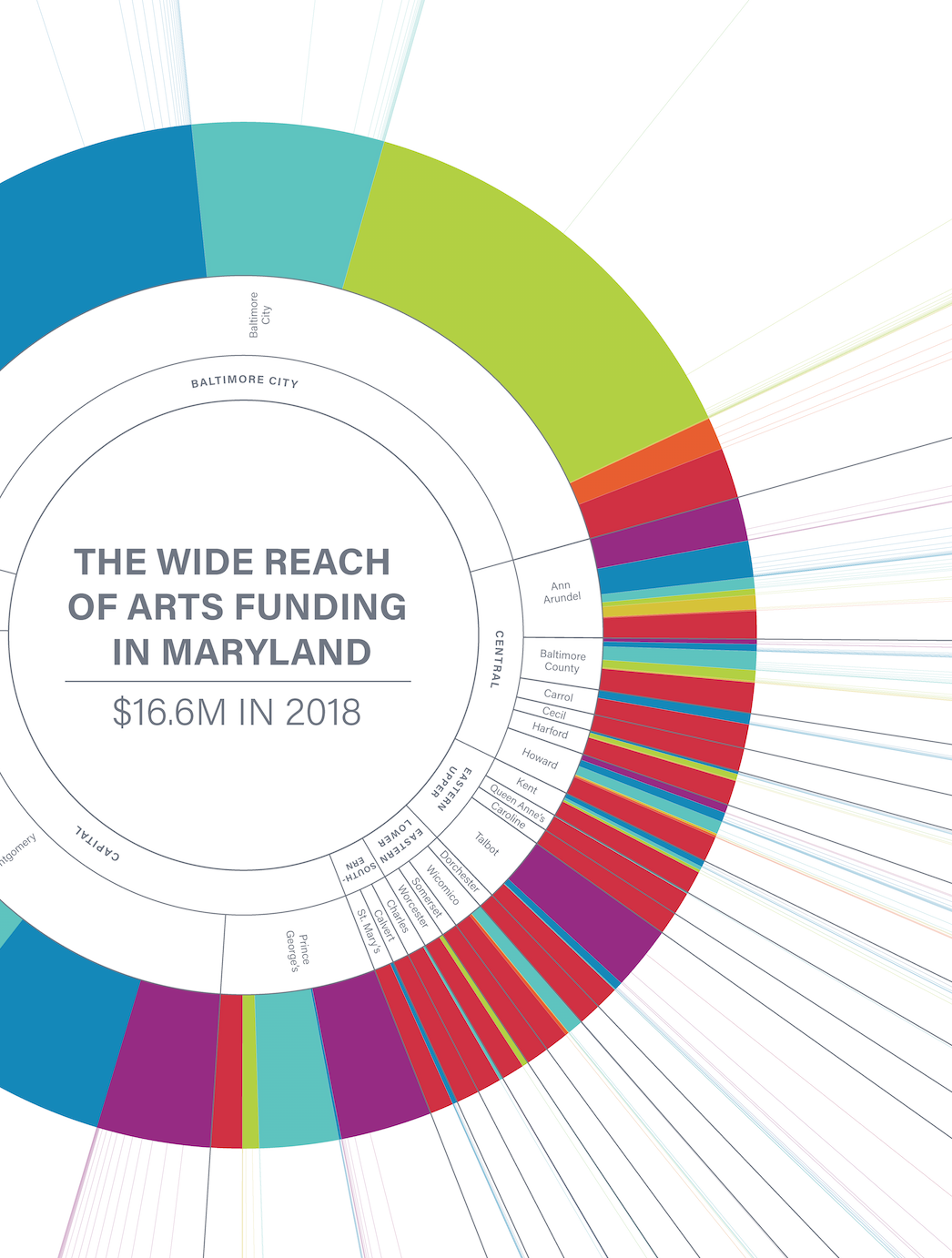 Wide Reach of Arts Funding in Maryland