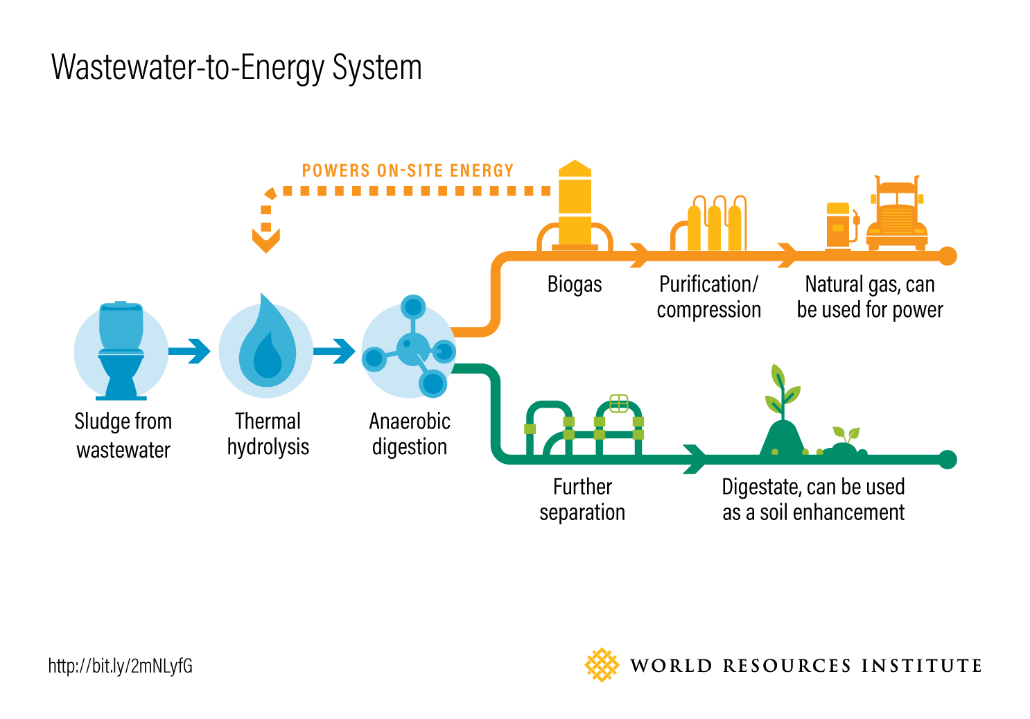 Wastewater-to-Energy System