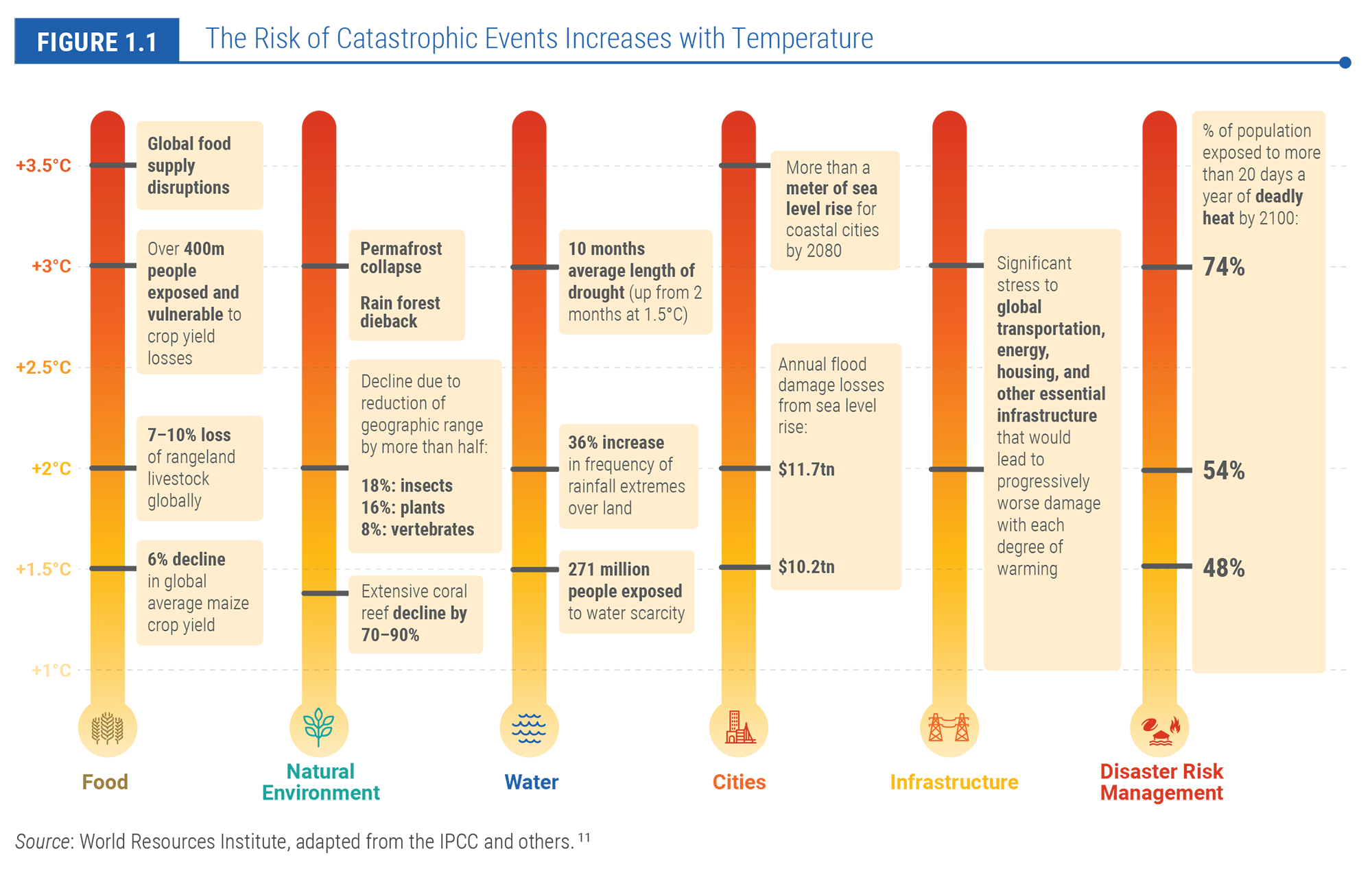 The Risk of Catastrophic Events Increases with Temperature