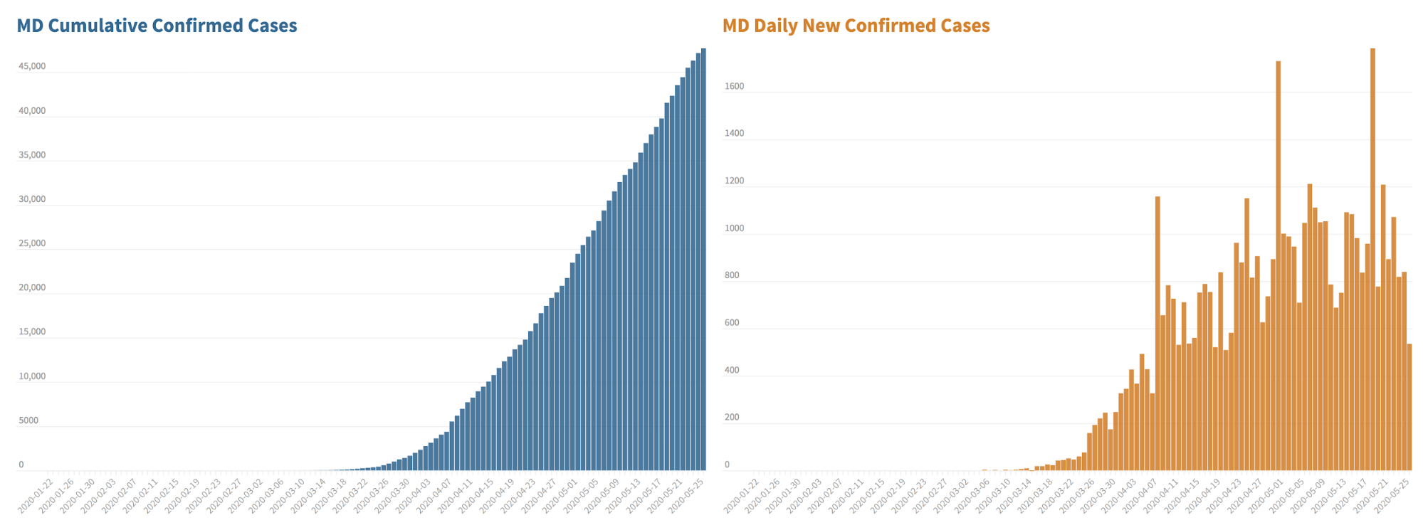 MD_cases_cumulative_vs_daily