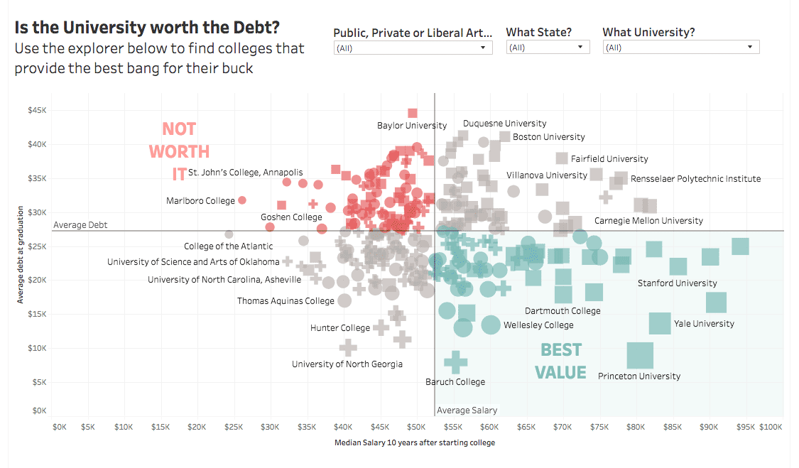 Is the University Worth the Debt?
