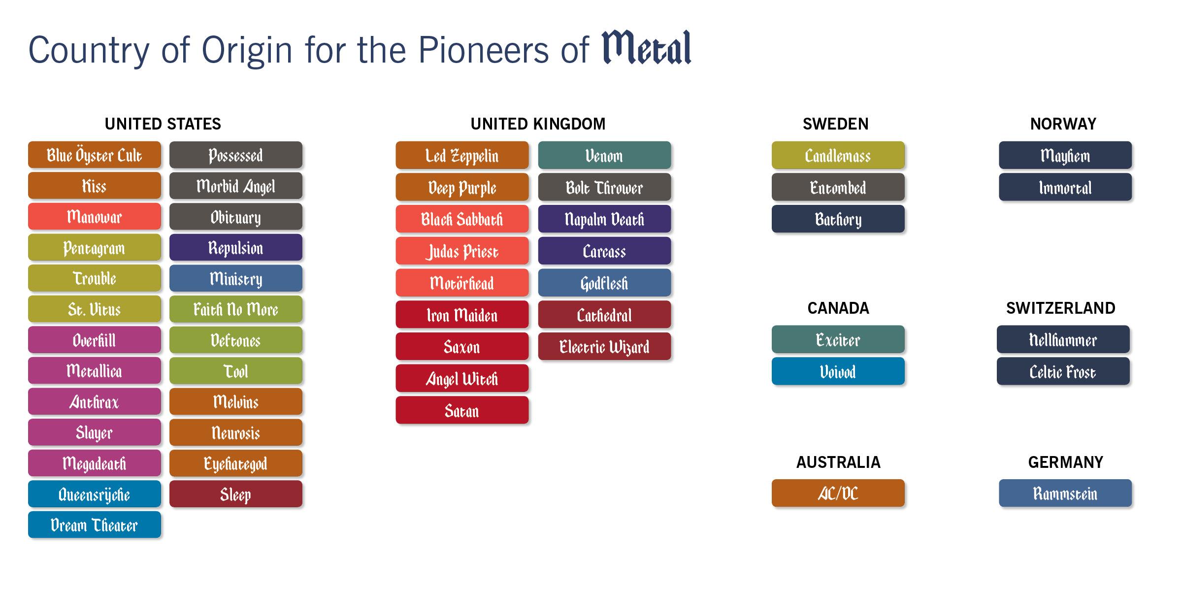 Metal Country of Origin