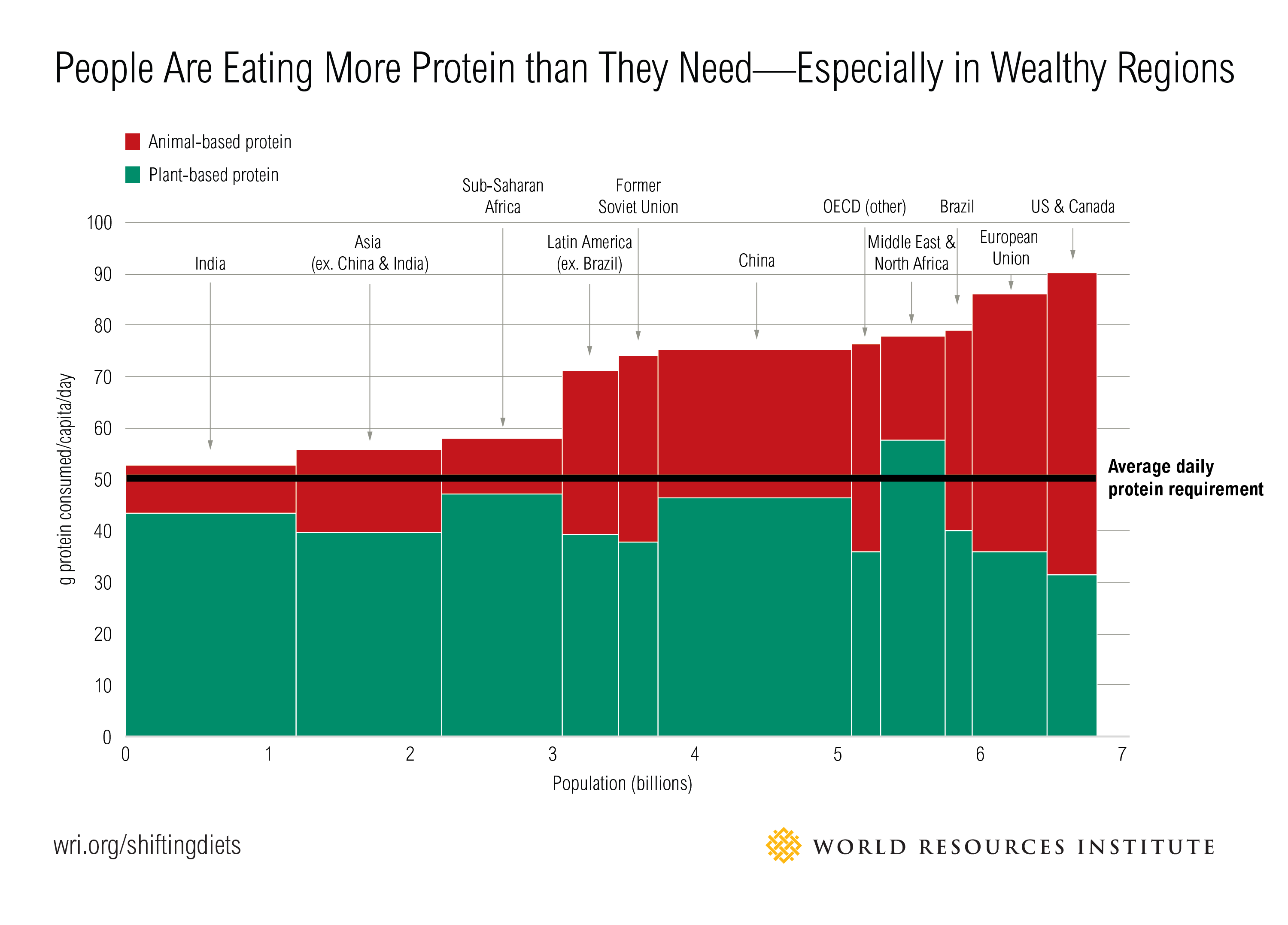 People Eat More Protein Than They Need