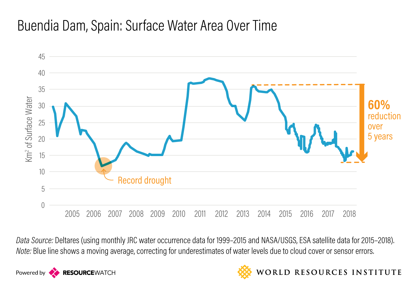 Buendia Dam, Spain: Surface Water Area Over Time