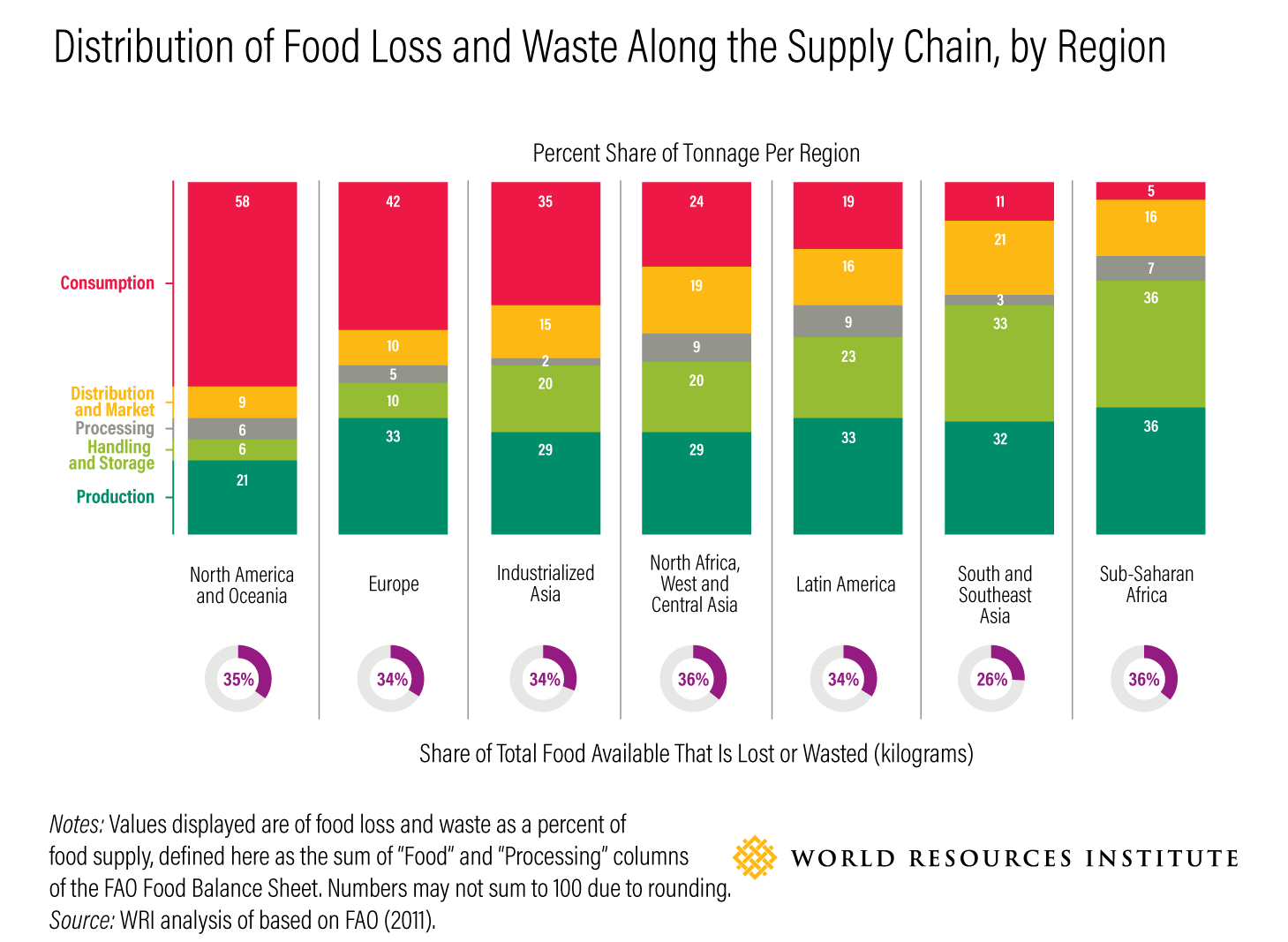 Distribution of Food Loss and Waste Along the Supply Chain, by Region