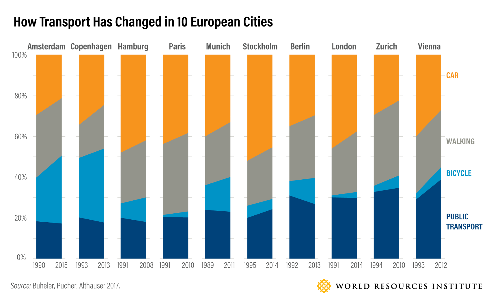 How Transport Has Changed in 10 European Cities