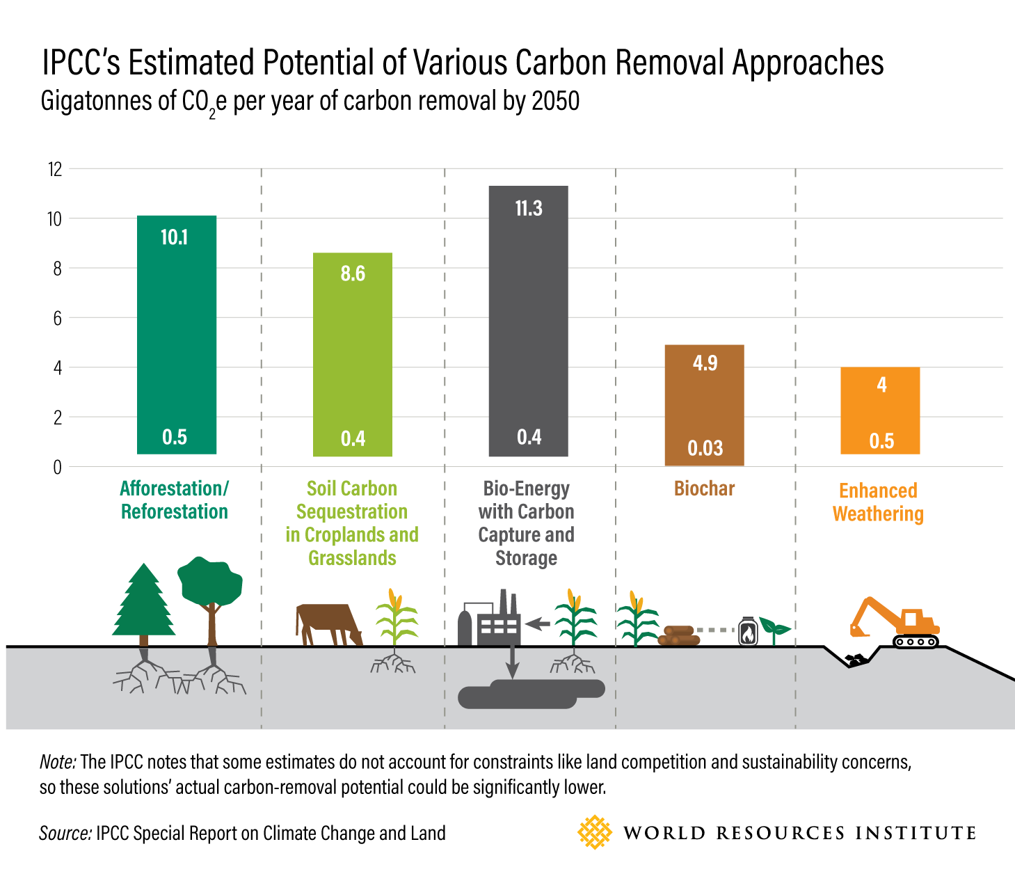IPCC's Estimated Potential of Various Carbon Removal Approaches
