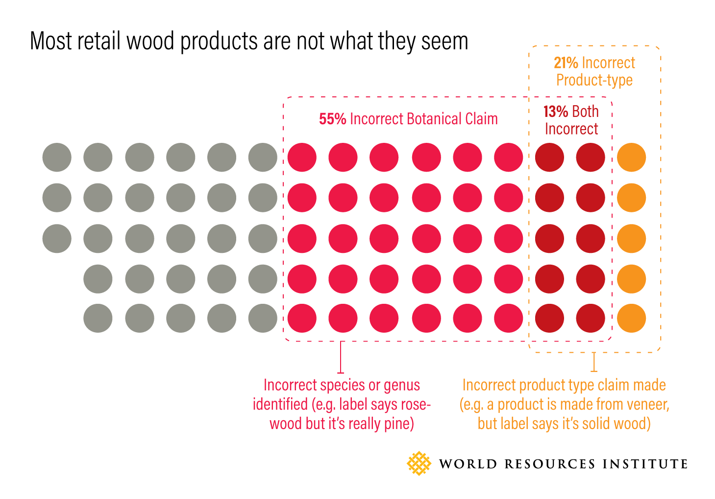 Most retail wood products are not what they seem