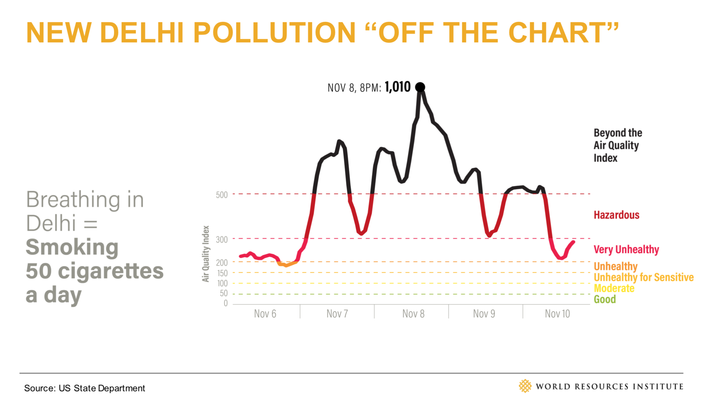 New Delhi Pollution is Off the Charts
