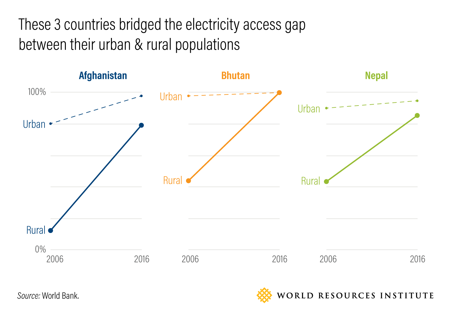 These 3 countries bridged the electricity access gapbetween their urban & rural populations