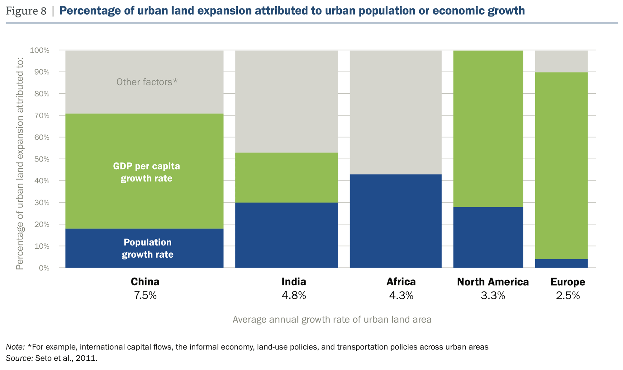 WRR Urban Expansion graphic