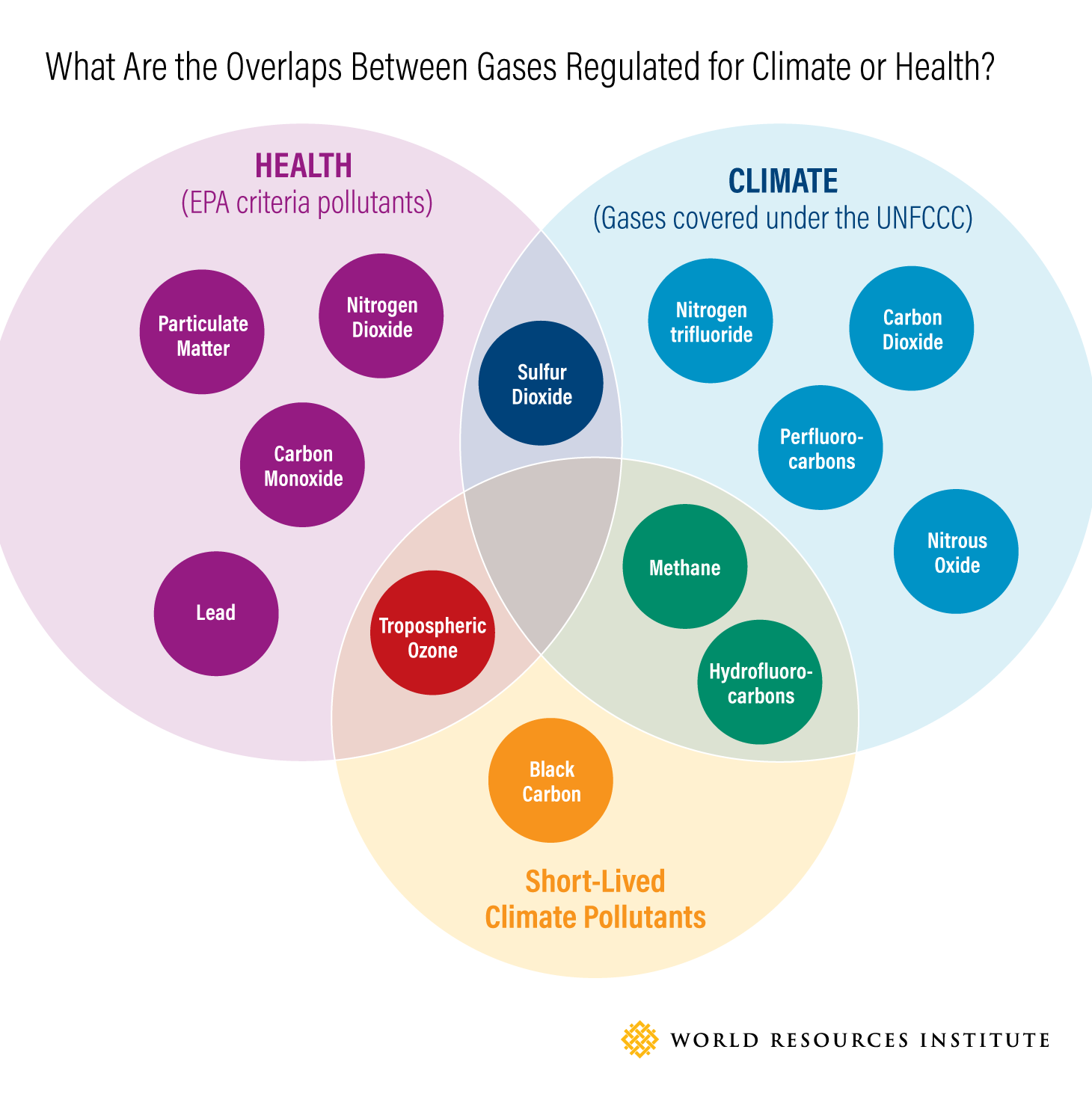 What Are the Overlaps Between Gases Regulated for Climate or Health?