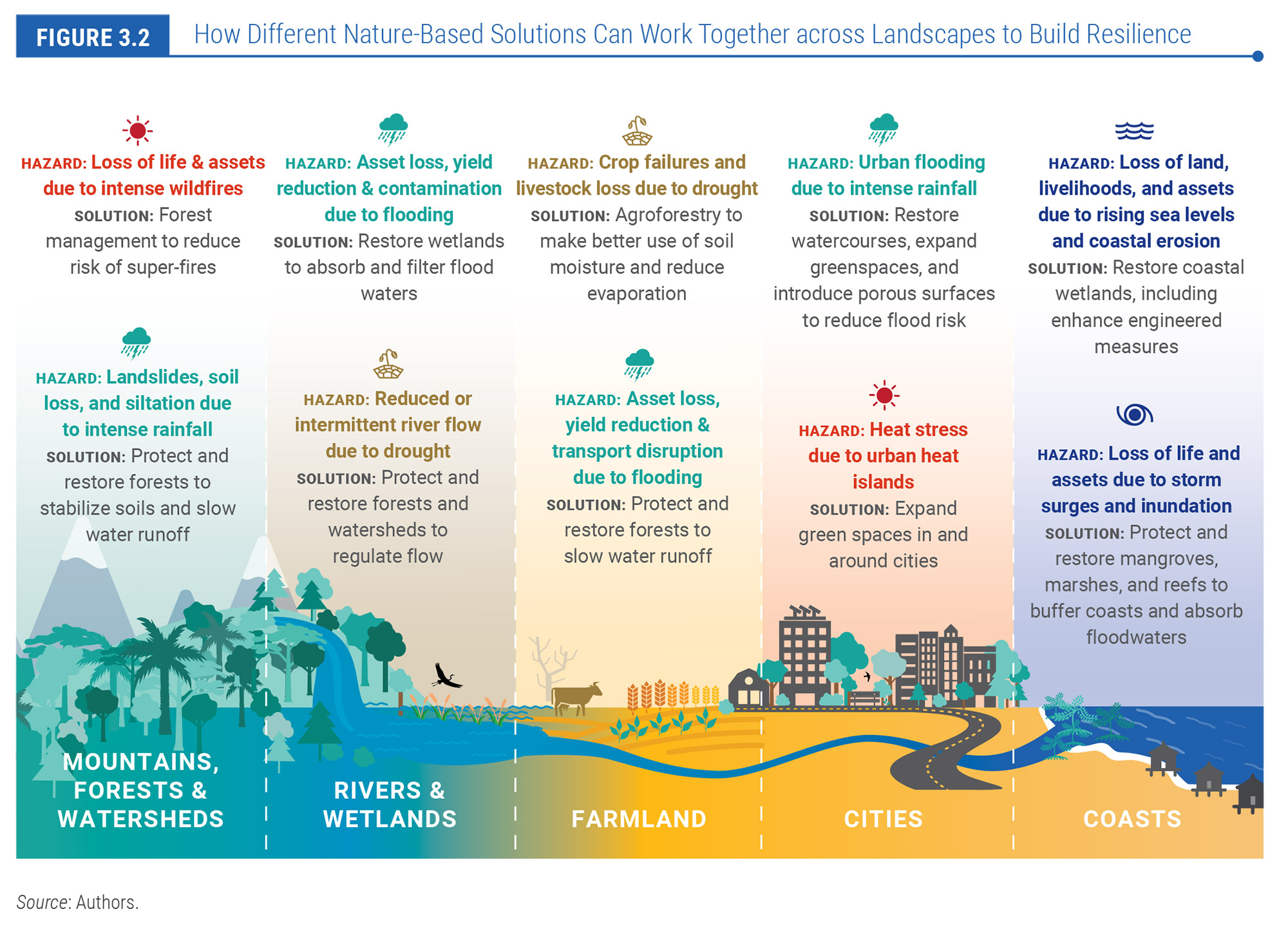 How Different Nature-Based Solutions Can Work Together across Landscapes to Build Resilience