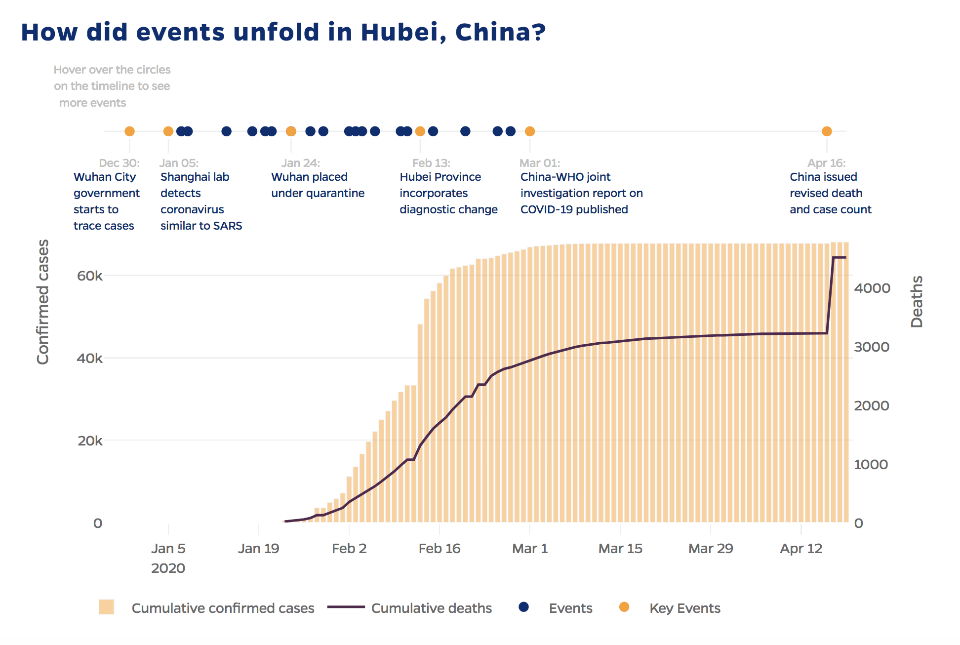 """How did events unfold in Hubei, China"", showing a policy events on top of a chart of Coronavirus cases"