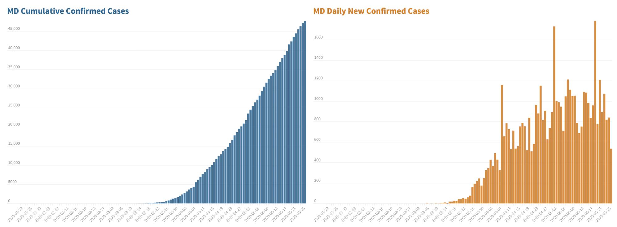 MD_cases_cumulative_vs_daily